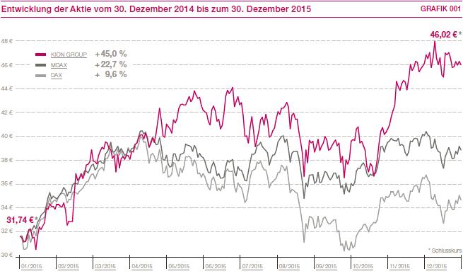 streubesitz dividenden 2015